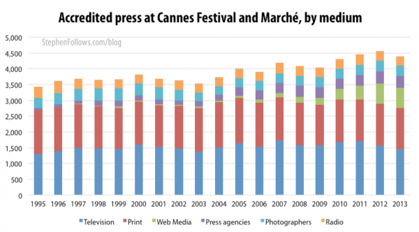 Accredited press who attend the Cannes film festival