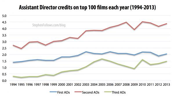 Assistant Directors credits 1994-2013