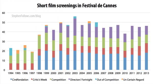 Short film screenings at the Cannes film festival