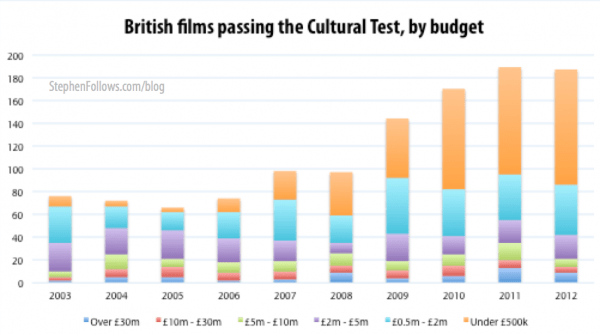 British films passing the Cultural Test