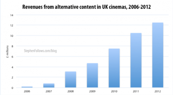 Revenues from alternative content in cinemas in the UK 2006-2012