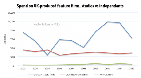Spend on UK films by studios and UK independent filmmakers