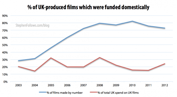 Percentage of UK films which were domestically funded