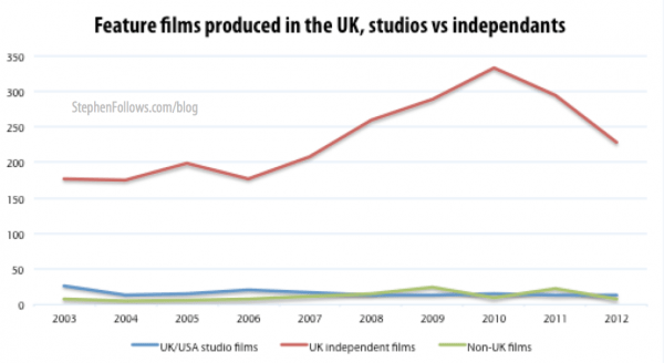UK feature films in the UK by studios and UK independent filmmakers