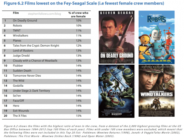 Films lowest on the Fey-Seagal scale - Female film crew research
