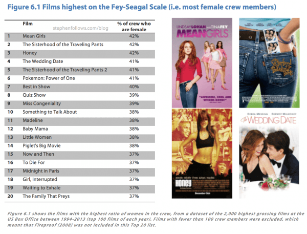 Films highest on the Fey-Seagal scale - Female film crew research