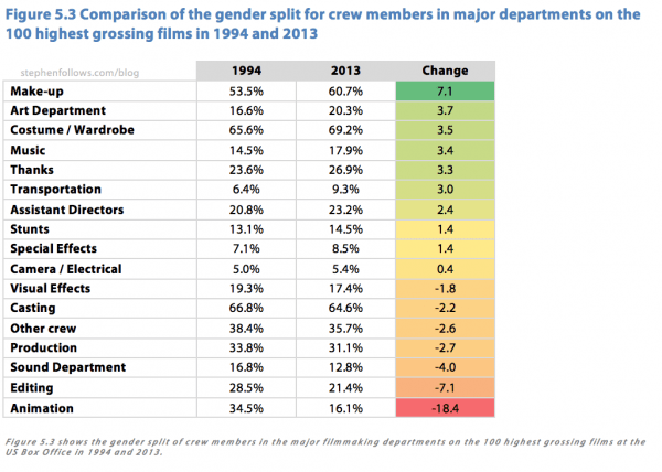 Gender split for major departments on top grossing Hollywood movies