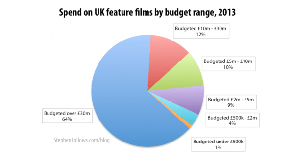 Spend on UK films by average film budget range