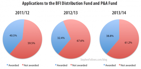 Applications for BFI funding for distrubtion