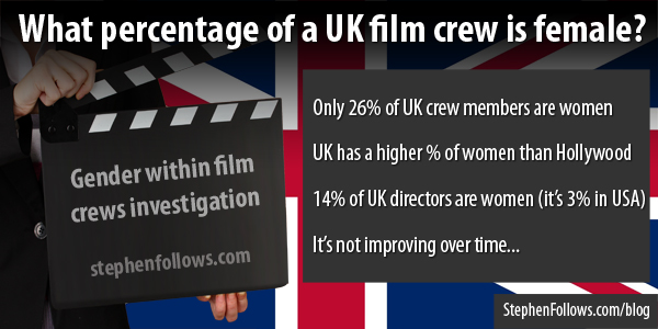 What percentage of a UK film crew is female?