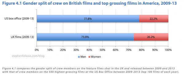 How much of US vs UK film crew is female