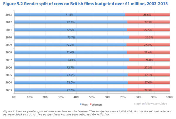 Gender split in UK films crews over time