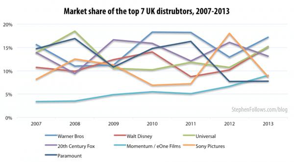 Market share top top UK film distributors