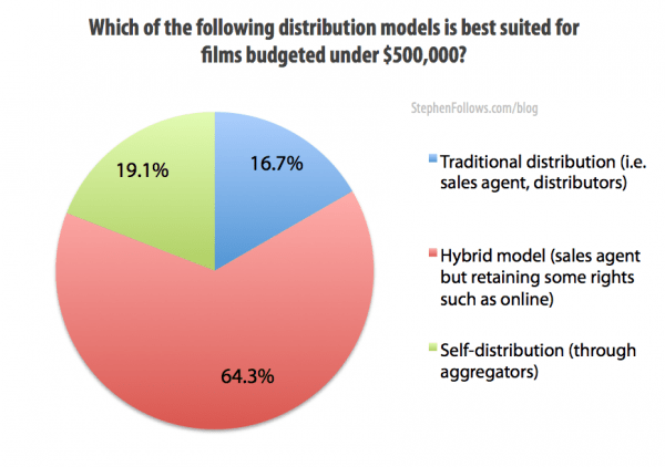 Best distribution model to make low budget films sell
