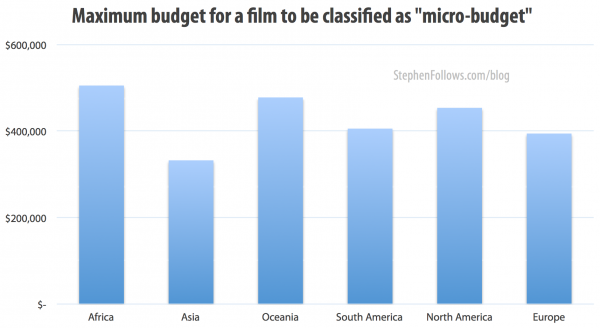 Maximum budget for a film to be classified a micro-budget film