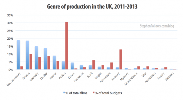 Genre of films made by British filmmakers