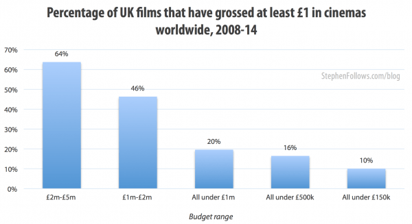 Percentage of UK low-budget films which have grossed at least £1 million in cinemas worldwide