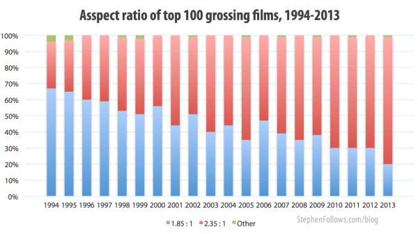 Aspect ratio of top grossing films