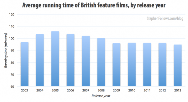 Average running time of British feature films