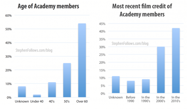 Age and recent credits of Academy members
