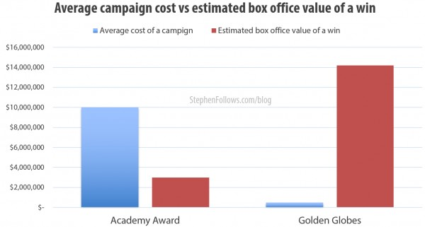 Average Oscar cost vs estimated box office value of a win