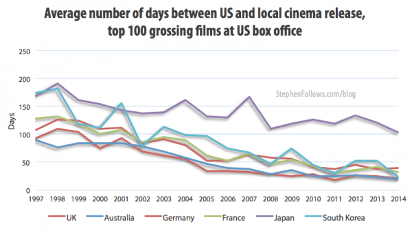 Average number of days between US and foreign movie release dates
