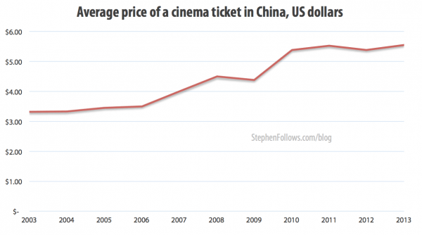 Average price of a cinema ticket in the film business in China