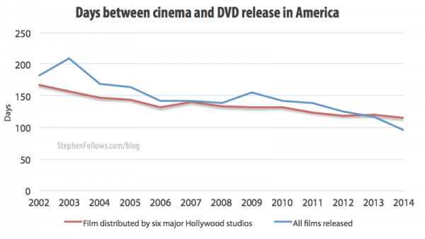 Days between cinema and DVD movie release dates