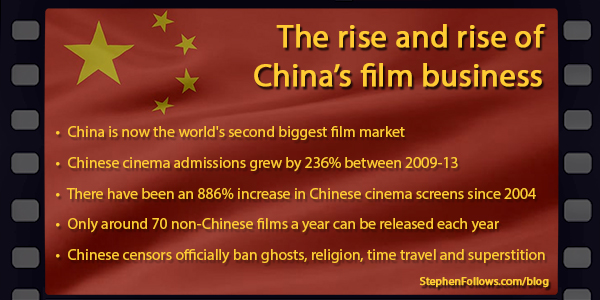 film business in China
