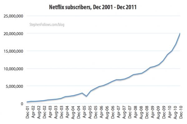Netflix subscribers 2001-11