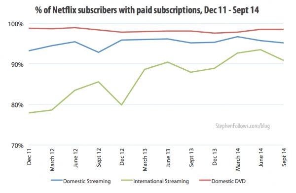 Netflix subscribers with paid subscriptions 2011-14