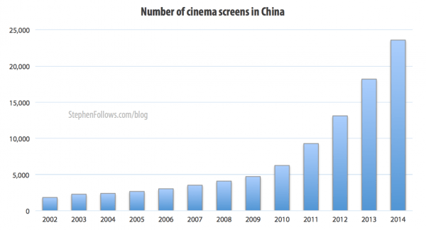 Number of cinema screens in the film business in China
