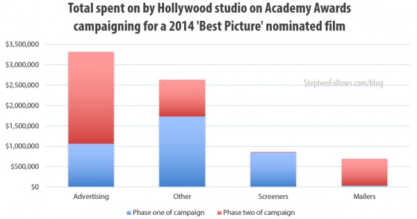 Total spent by Hollywood studios on Academy Awards campaigning