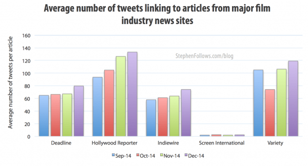 Average number of tweets for articles in the film industry press