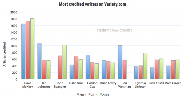 Most credited writers on Variety