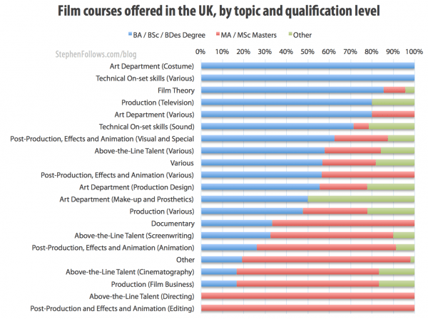 Film courses offered in the UK by topic and qualification