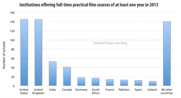 film schools around the world by country