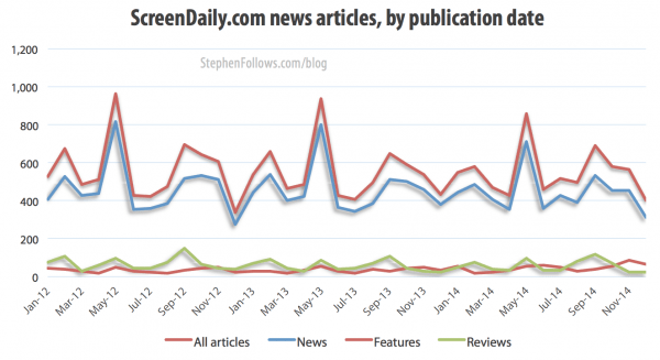 Screen Daily articles by publication date