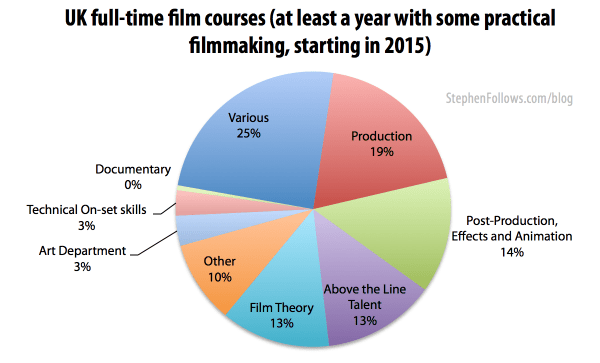 UK full-time film courses at film schools