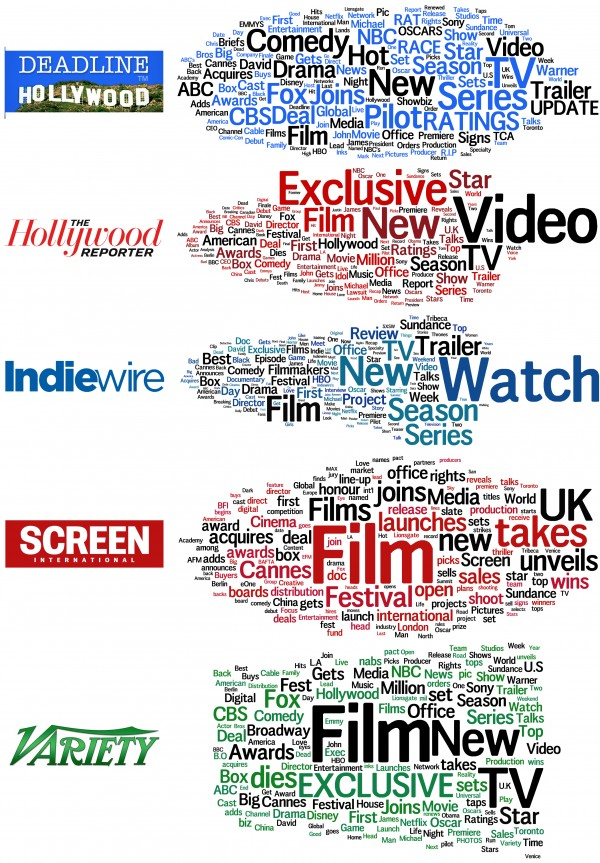 Wordcloud from the headlines within the Film industry press