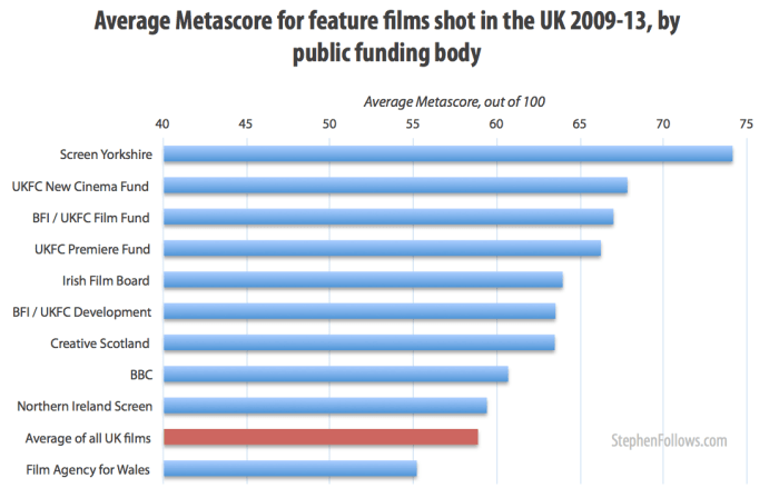 Film critic's ratings for UK films with public funding