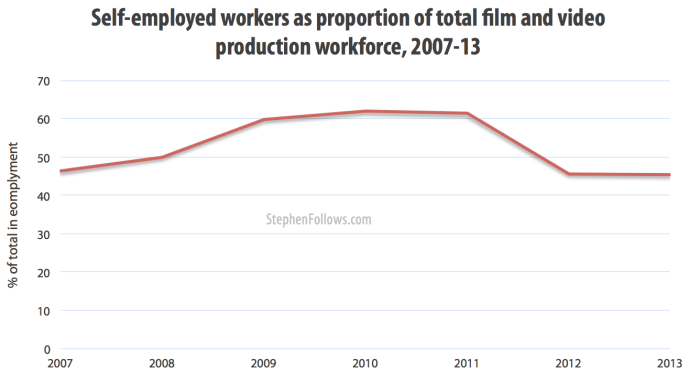 Self-employed workers as a proportion of total film and video prodcution workforce