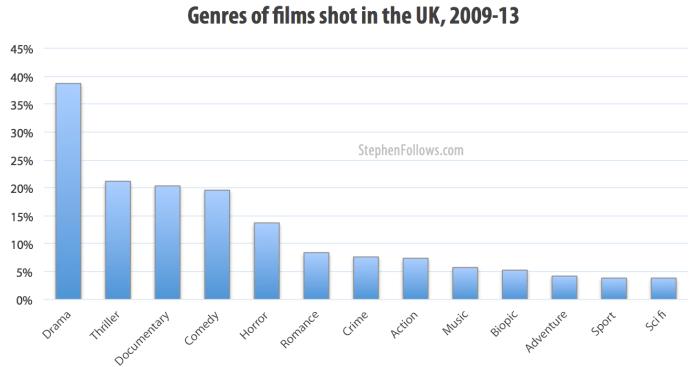 Genres of films shot in the UK 2009-13