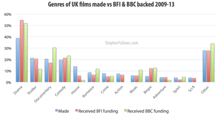 Genres of films made vs BFI and BBC UK public funding