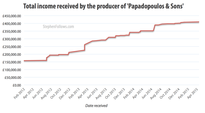 Income received from the independent feature film Papadopoulos & Sons