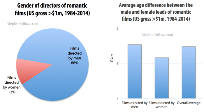 Gender of directors of Hollywood romantic movies