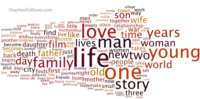 Key words in the plot of films nominated for a Palme d'Or