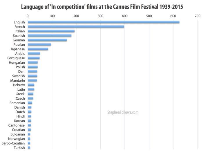 Language of Cannes 'In Competition' films 1939 to 2015