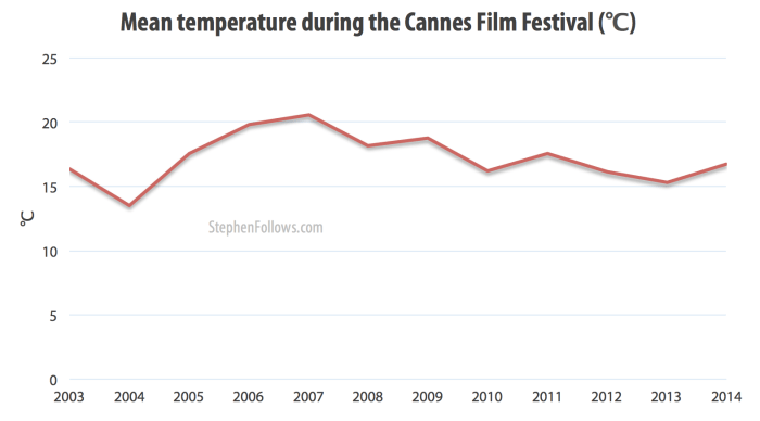 Mean temperature during the Cannes Film Festival