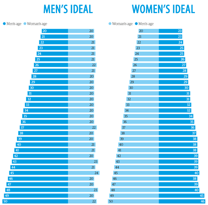 Men and women's ideal partner's age